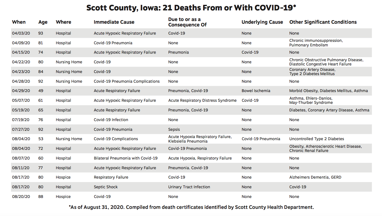 21 Scott County Iowa COVID Deaths March through August 2020 Death Certificate Information